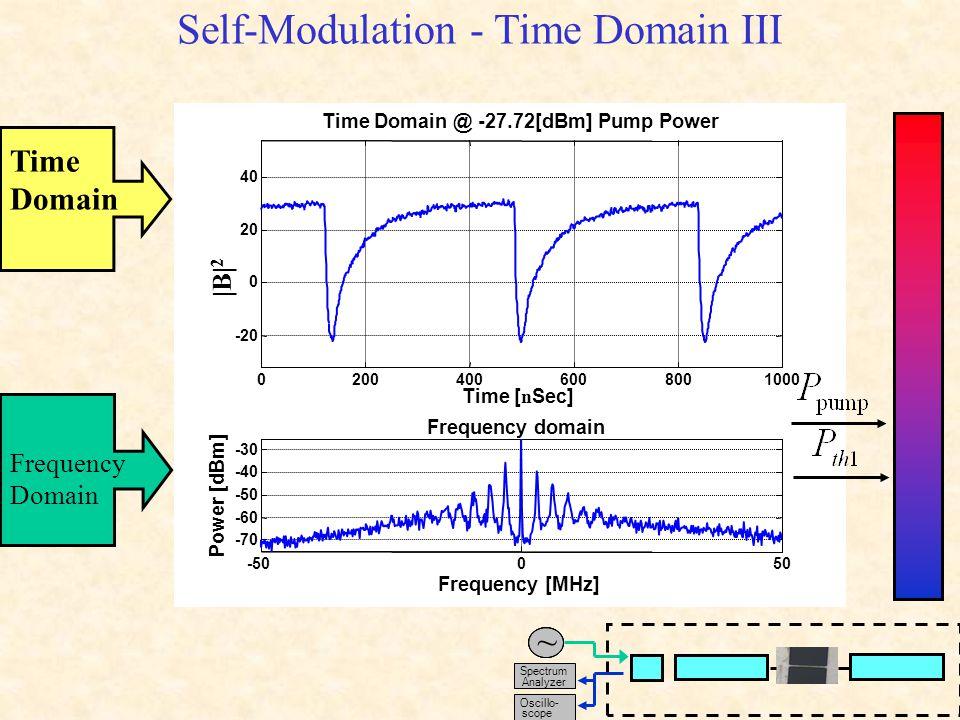 Self-Modulation - Time Domain III Time Domain Frequency Domain -50050 -70 -60 -50 -40 -30 Frequency [MHz] Power [dBm] Frequency domain 02004006008001000 -20 0 20 40 Time [ n Sec] |B| 2 Time Domain @ -27.72[dBm] Pump Power Spectrum Analyzer ~ Oscillo- scope