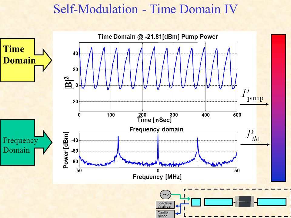 Self-Modulation - Time Domain V Time Domain Frequency Domain Spectrum Analyzer ~ Oscillo- scope
