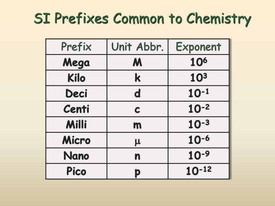 SI Prefixes Common to Chemistry