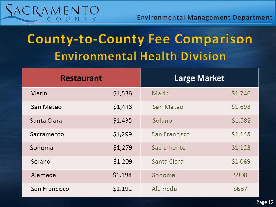 Page 12 RestaurantLarge Market Marin $1,536 Marin$1,746 San Mateo $1,443 San Mateo $1,698 Santa Clara$1,435 Solano $1,582 Sacramento $1,299 San Franci