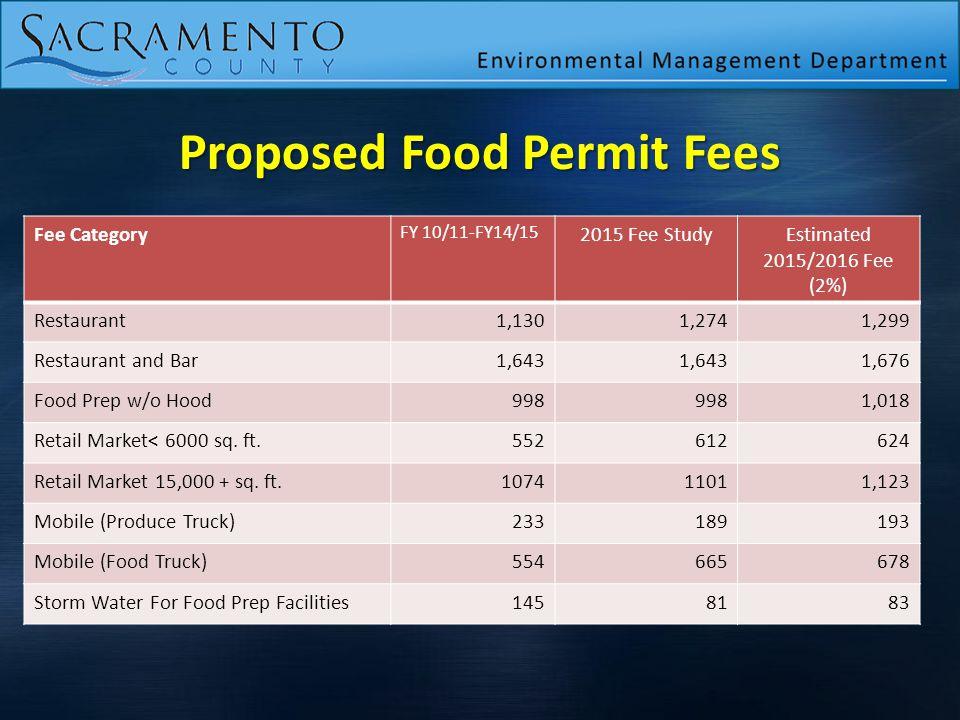 Fee Category FY 10/11-FY14/15 2015 Fee StudyEstimated 2015/2016 Fee (2%) Restaurant1,1301,2741,299 Restaurant and Bar1,643 1,676 Food Prep w/o Hood998