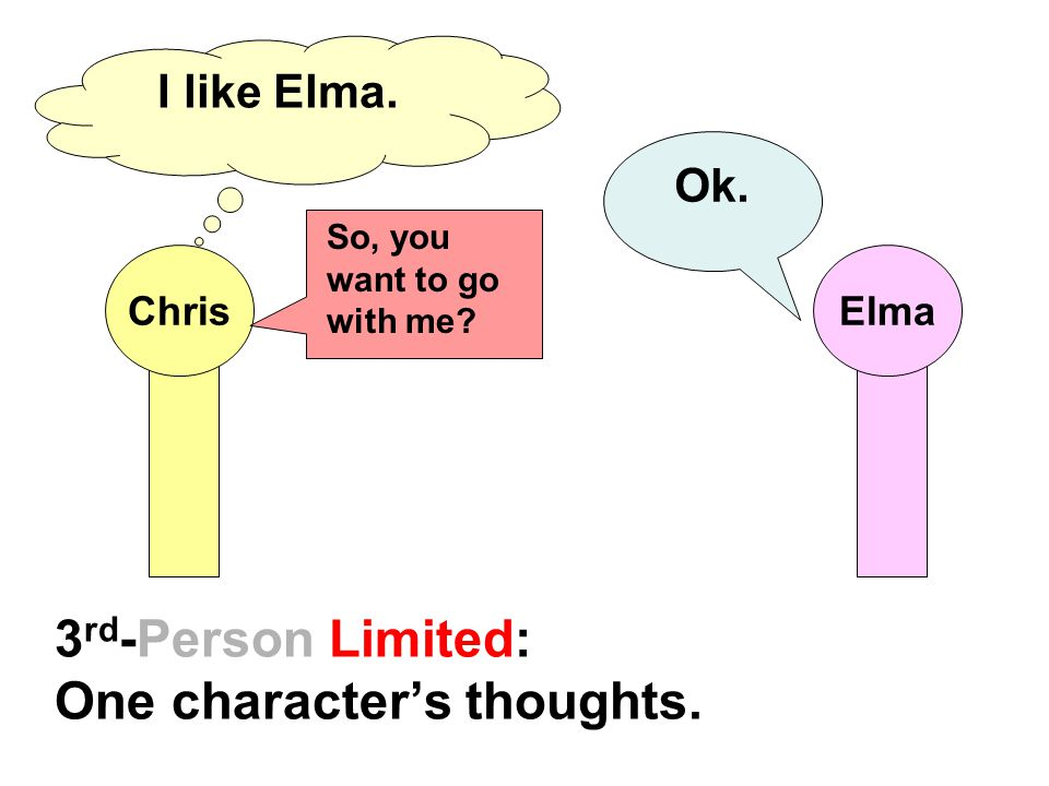 3 rd -Person Limited: One character's thoughts.Chris I like Elma.