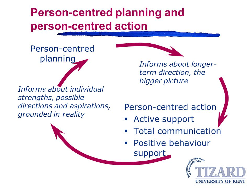 Person-centred planning and person-centred action Person-centred planning Person-centred action  Active support  Total communication  Positive behaviour support Informs about individual strengths, possible directions and aspirations, grounded in reality Informs about longer- term direction, the bigger picture