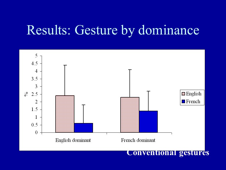 Results: Gesture by dominance Conventional gestures