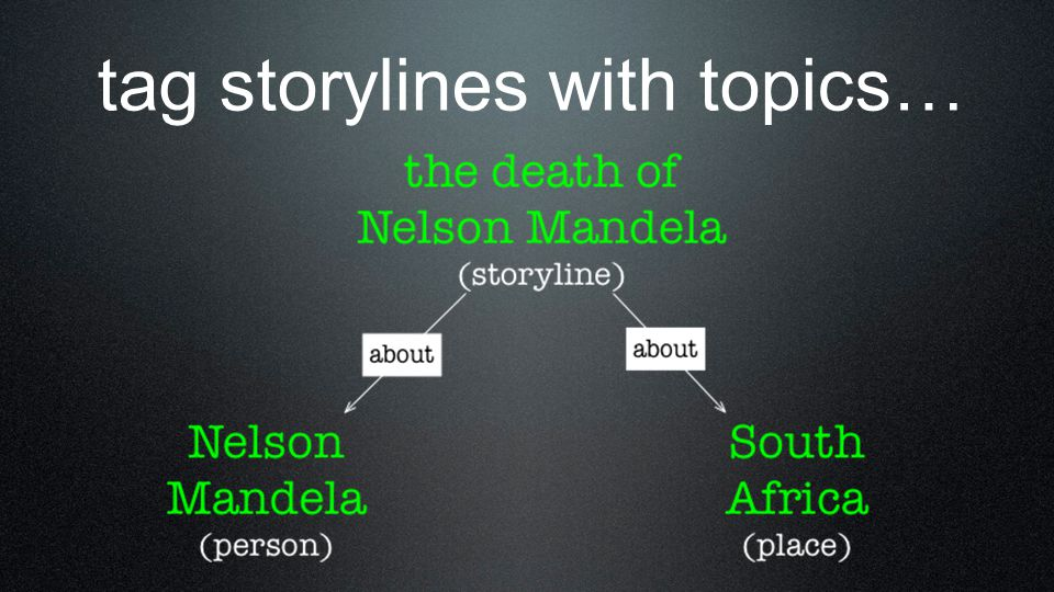 topics topics are real-world entities, or things people organisations places themes