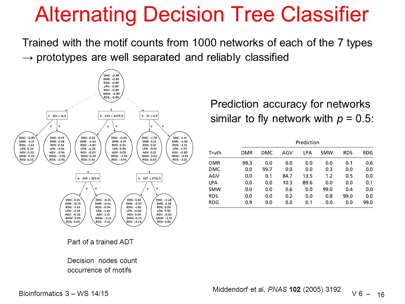Bioinformatics 3 – WS 14/15V 6 – 16 Alternating Decision Tree Classifier Trained with the motif counts from 1000 networks of each of the 7 types → prototypes are well separated and reliably classified Prediction accuracy for networks similar to fly network with p = 0.5: Part of a trained ADT Decision nodes count occurrence of motifs Middendorf et al, PNAS 102 (2005) 3192
