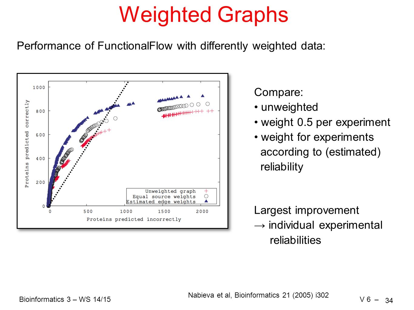 Bioinformatics 3 – WS 14/15V 6 – 34 Weighted Graphs Compare: unweighted weight 0.5 per experiment weight for experiments according to (estimated) reliability Largest improvement → individual experimental reliabilities Performance of FunctionalFlow with differently weighted data: Nabieva et al, Bioinformatics 21 (2005) i302