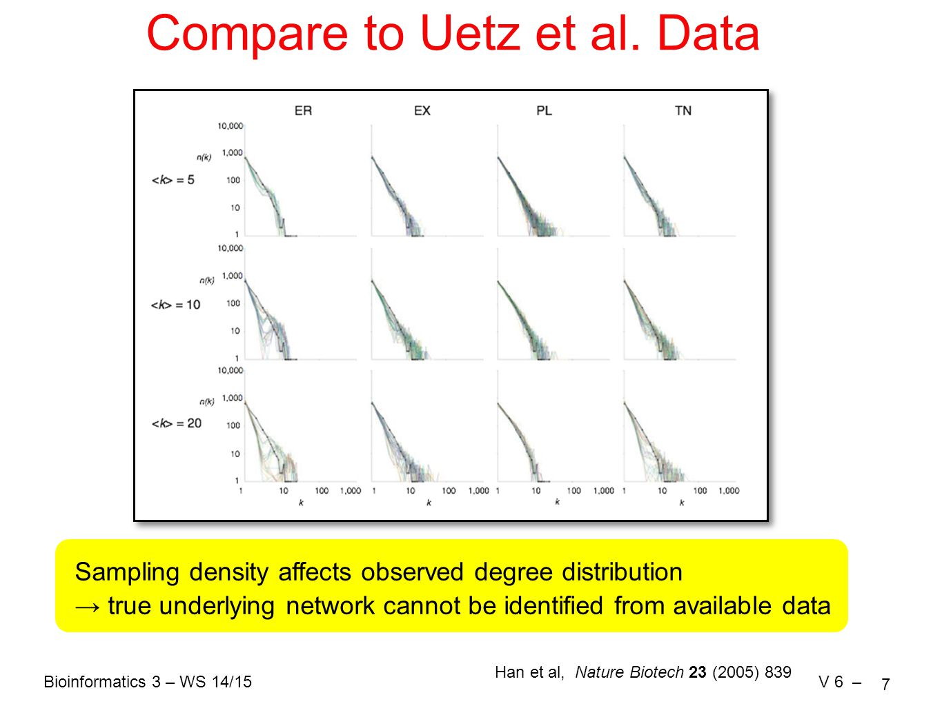 Bioinformatics 3 – WS 14/15V 6 – 7 Compare to Uetz et al.
