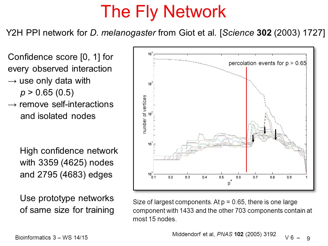 Bioinformatics 3 – WS 14/15V 6 – 9 The Fly Network Y2H PPI network for D.