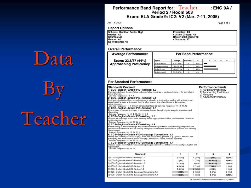 DataByTeacher Teacher