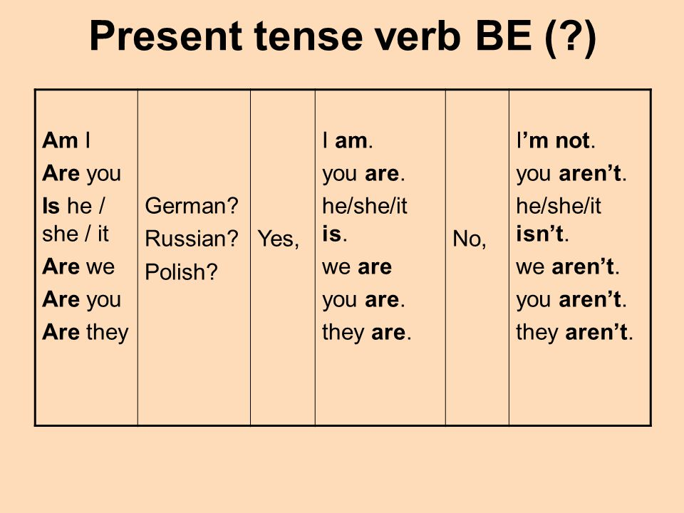 Present tense verb BE (?) Am I Are you Is he / she / it Are we Are you Are they German? Russian? Polish? Yes, I am. you are. he/she/it is. we are you