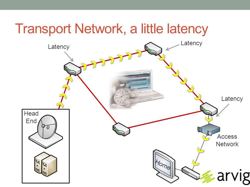 Transport Network, a little latency Home Head End Transport Network Access Network Latency