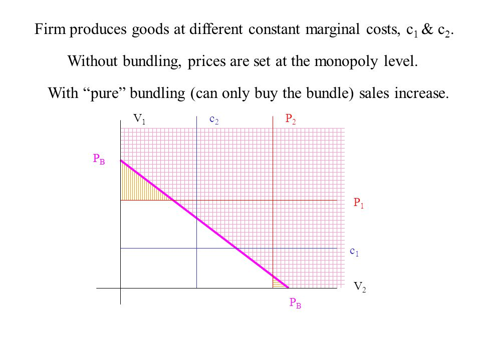 Firm produces goods at different constant marginal costs, c 1 & c 2.