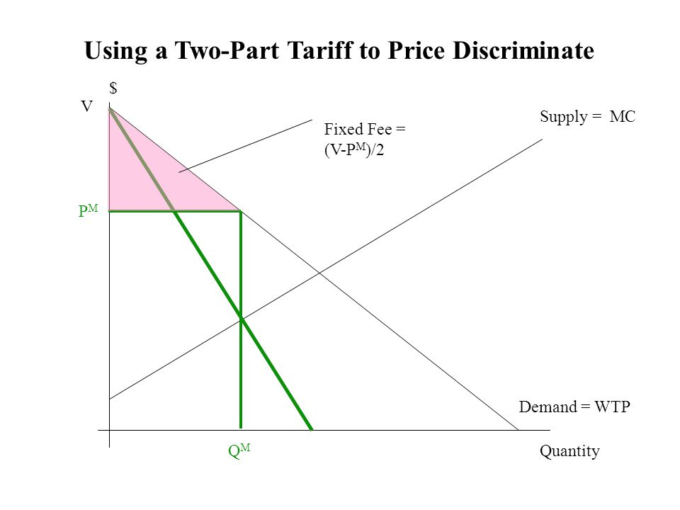 Using a Two-Part Tariff to Price Discriminate Demand = WTP Supply = MC Quantity $ QMQM PMPM Fixed Fee = (V-P M )/2 V