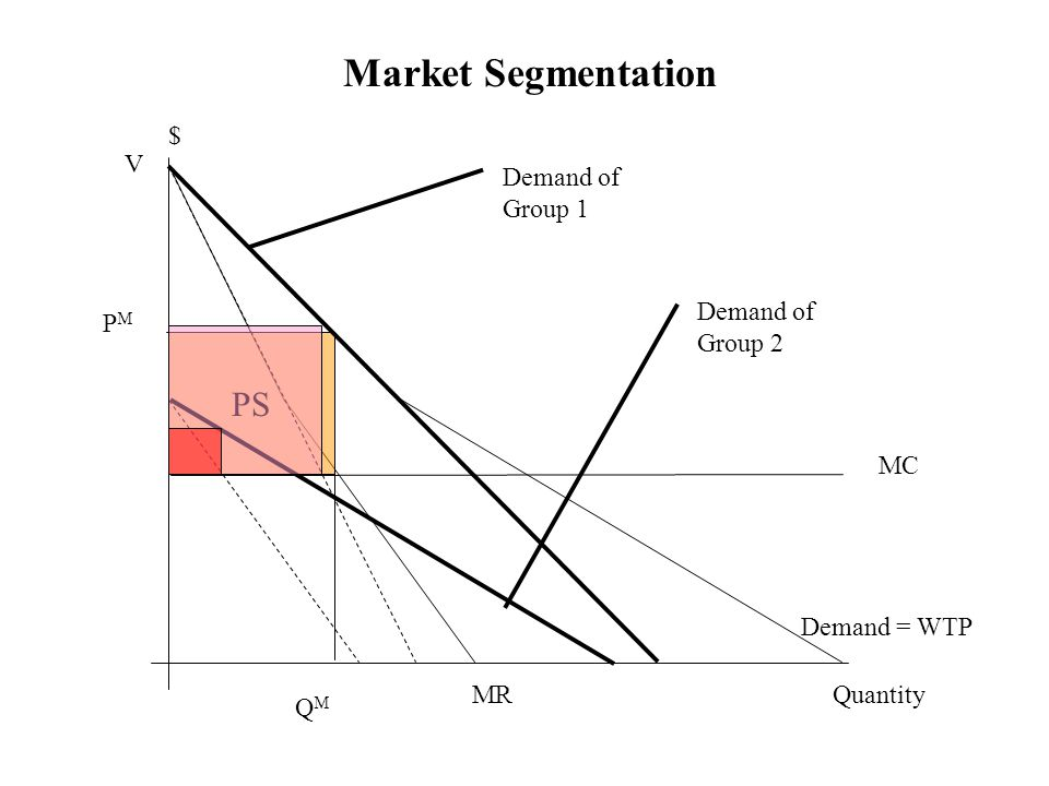 Market Segmentation Demand = WTP MC Quantity $ V QMQM PMPM MR PS Demand of Group 1 Demand of Group 2