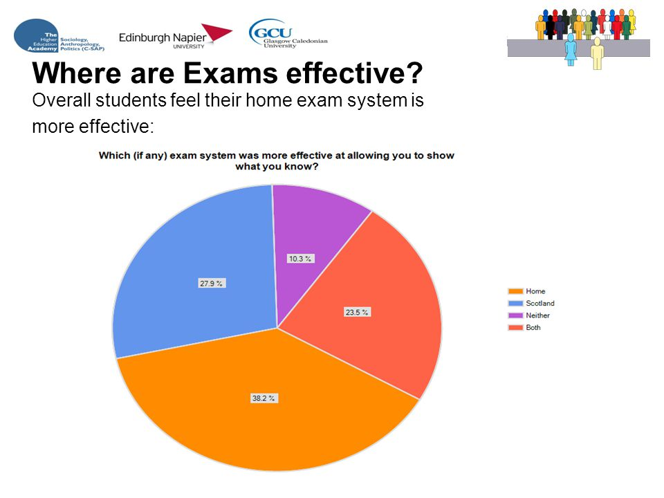 Where are Exams effective Overall students feel their home exam system is more effective: