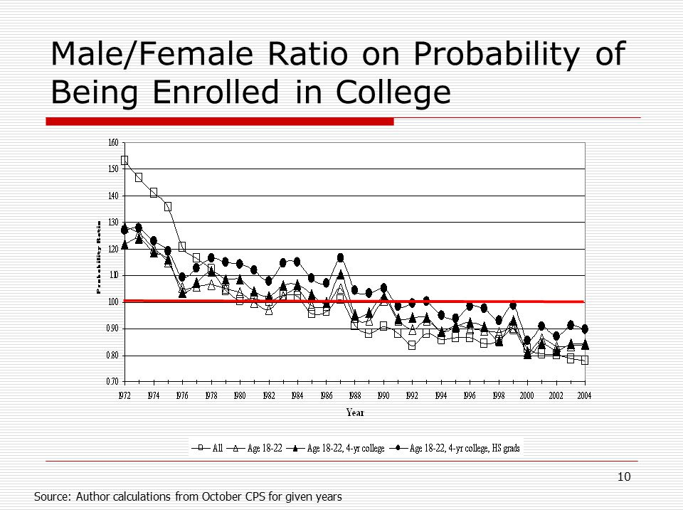 10 Male/Female Ratio on Probability of Being Enrolled in College Source: Author calculations from October CPS for given years