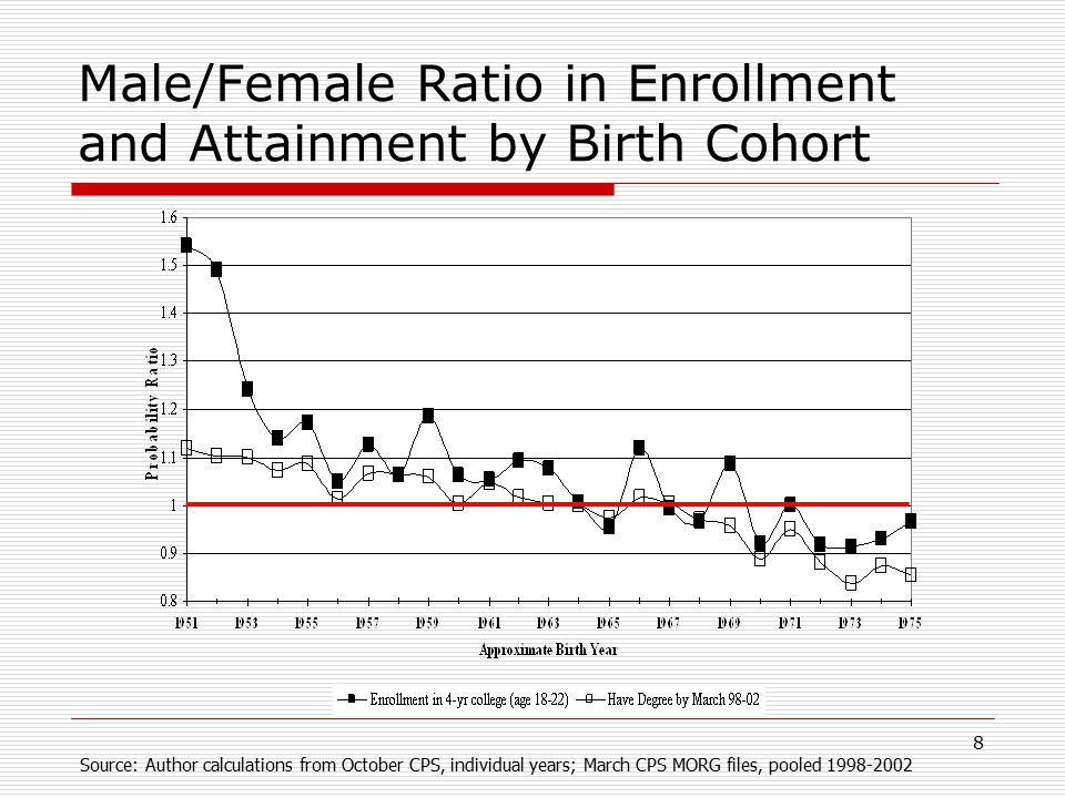 8 Male/Female Ratio in Enrollment and Attainment by Birth Cohort Source: Author calculations from October CPS, individual years; March CPS MORG files, pooled 1998-2002