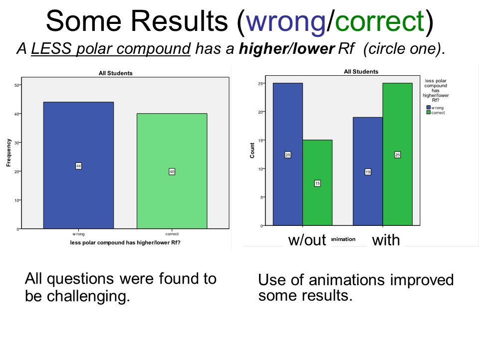 Some Results (wrong/correct) Use of animations improved some results.