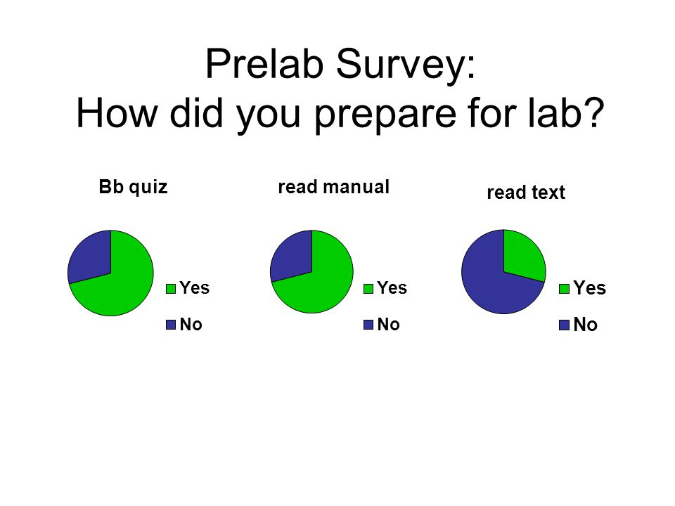 Prelab Survey: How did you prepare for lab
