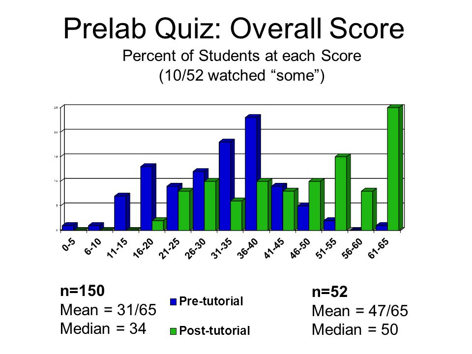 Prelab Quiz: Overall Score n=150 Mean = 31/65 Median = 34 n=52 Mean = 47/65 Median = 50 Percent of Students at each Score (10/52 watched some )