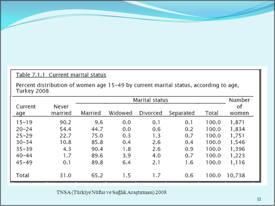 11 TNSA (Türkiye Nüfus ve Sağlık Araştırması) 2008