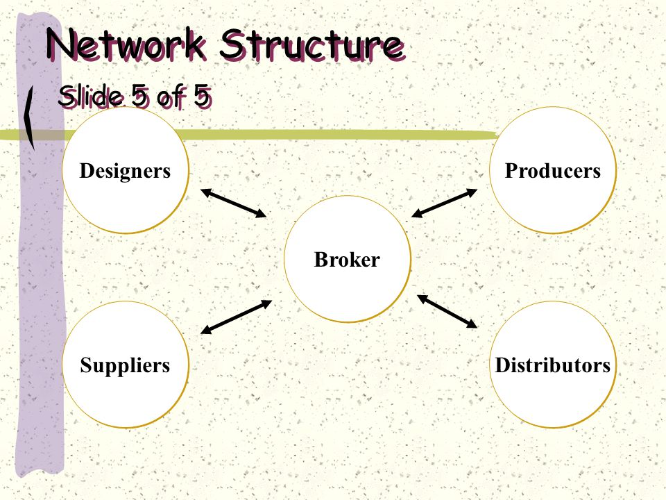 Network Structure Slide 5 of 5 Broker Suppliers Designers Distributors Producers