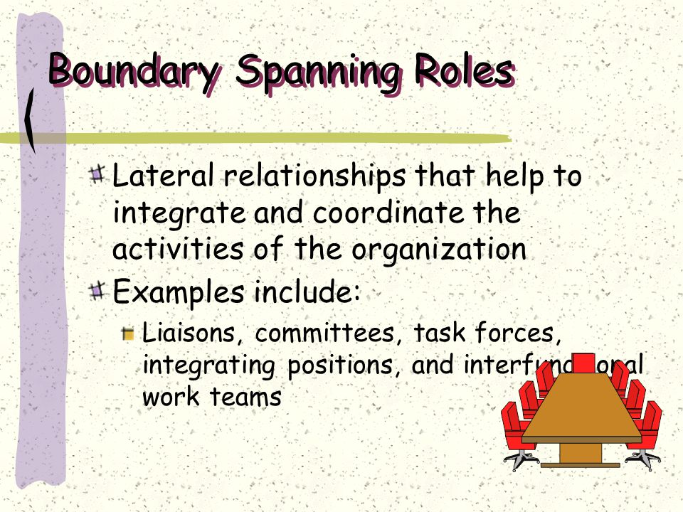 Boundary Spanning Roles Lateral relationships that help to integrate and coordinate the activities of the organization Examples include: Liaisons, com