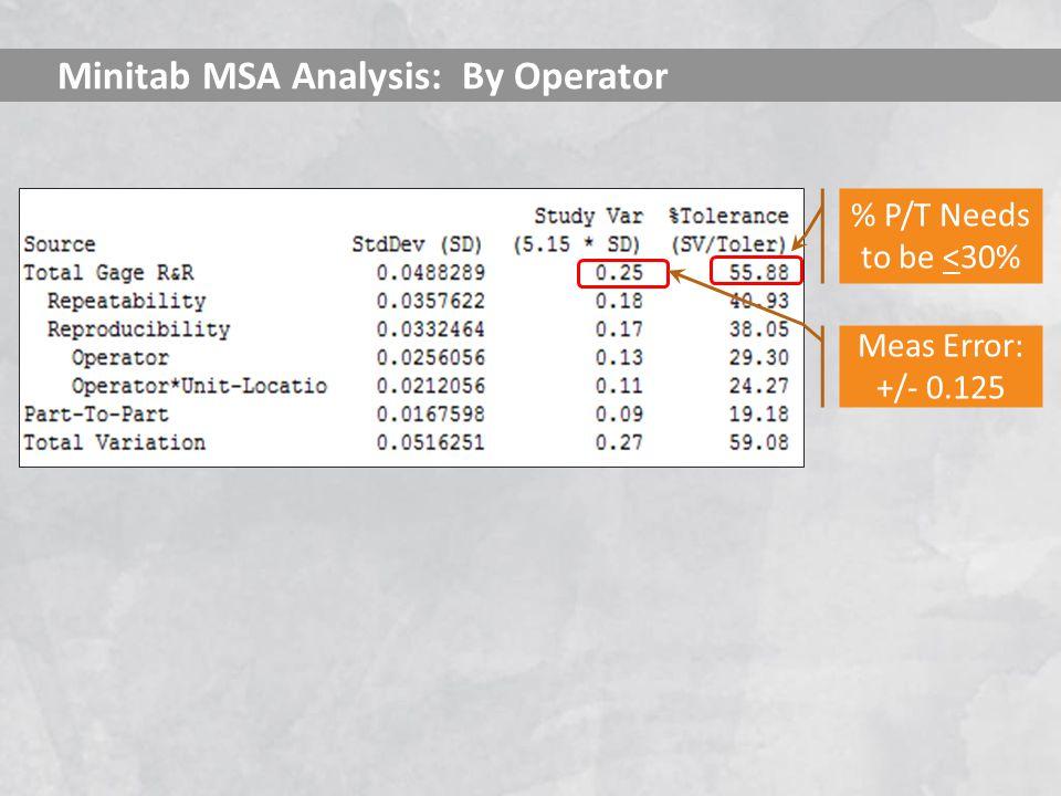 Minitab MSA Analysis: By Operator % P/T Needs to be <30% Meas Error: +/- 0.125