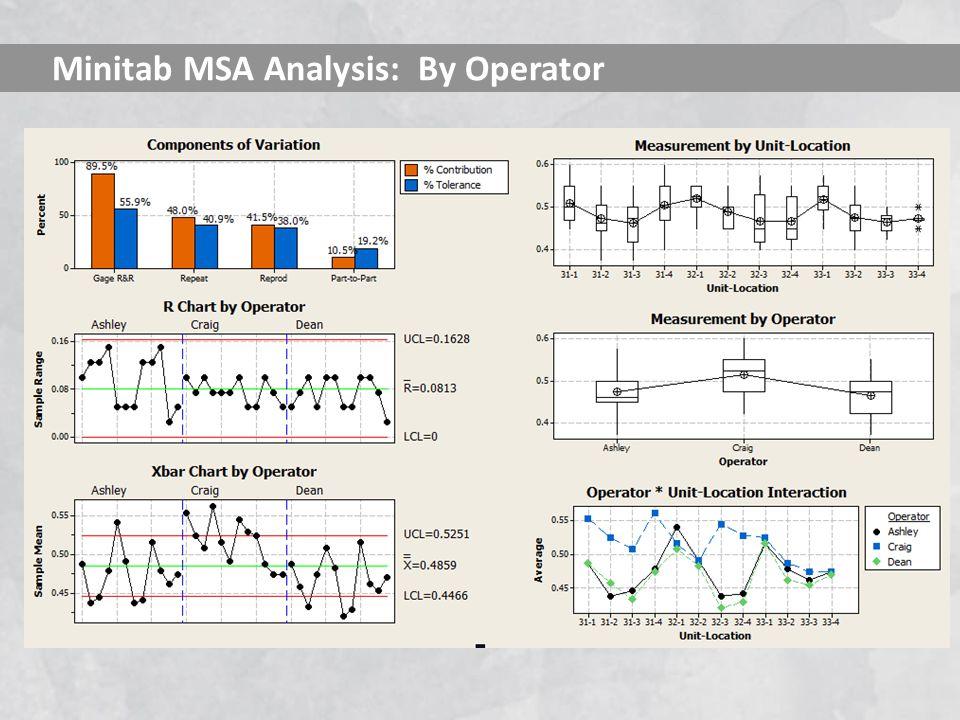 Minitab MSA Analysis: By Operator