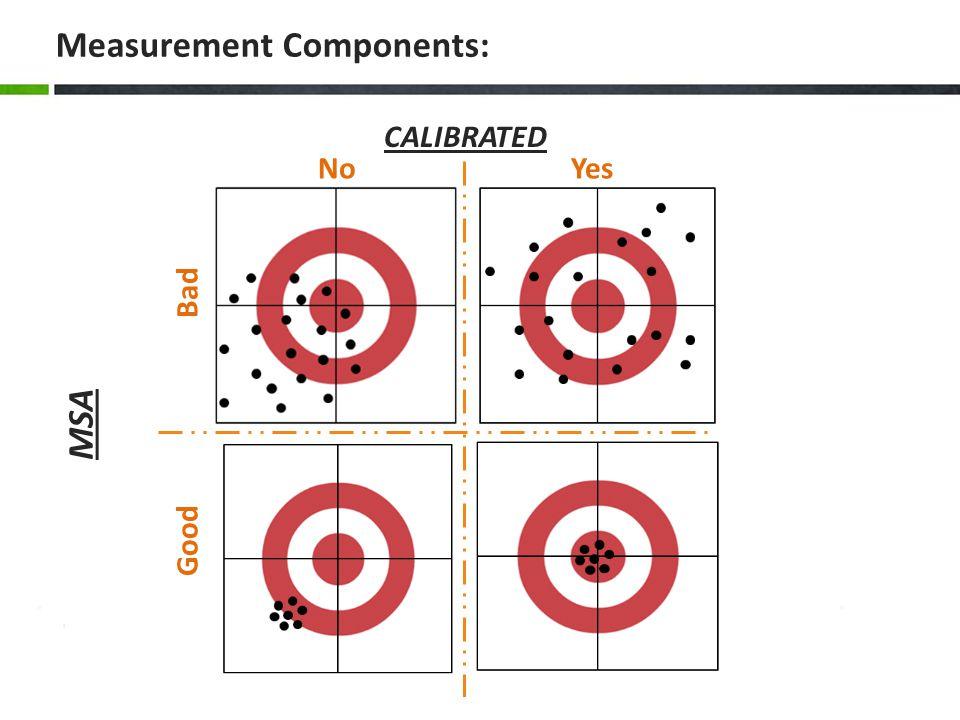 Measurement Components: CALIBRATED YesNo MSA Bad Good