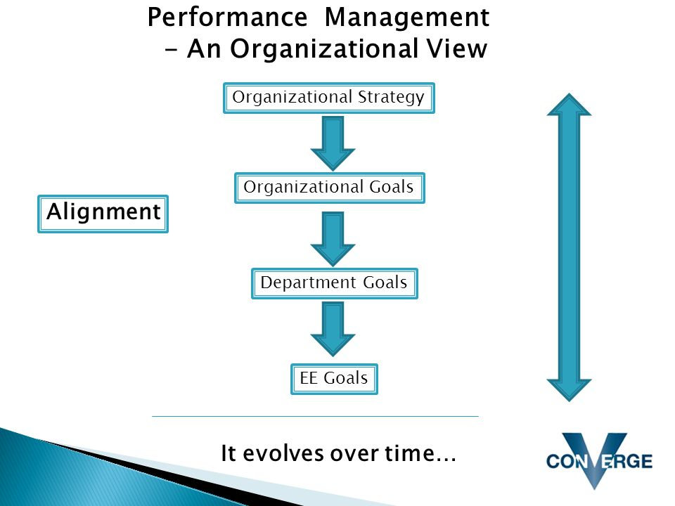 Performance Management - An Organizational View Organizational Strategy Organizational Goals Department Goals EE Goals Alignment It evolves over time…