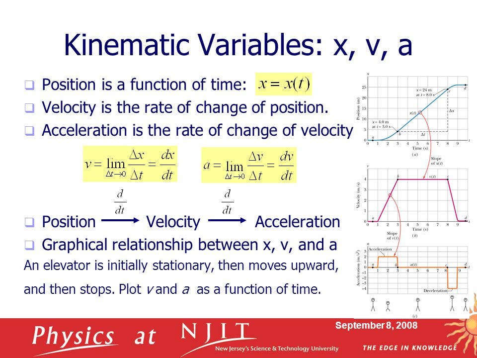 September 8, 2008 Kinematic Variables: x, v, a  Position is a function of time:  Velocity is the rate of change of position.  Acceleration is the r
