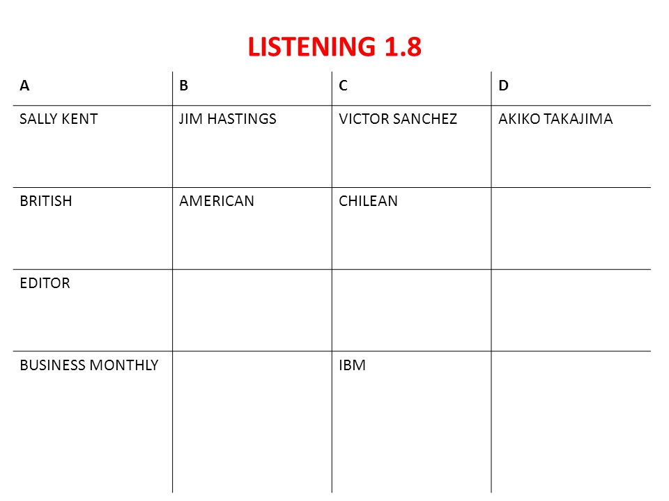 LISTENING 1.8 ABCD SALLY KENTJIM HASTINGSVICTOR SANCHEZAKIKO TAKAJIMA BRITISHAMERICANCHILEAN EDITOR BUSINESS MONTHLYIBM