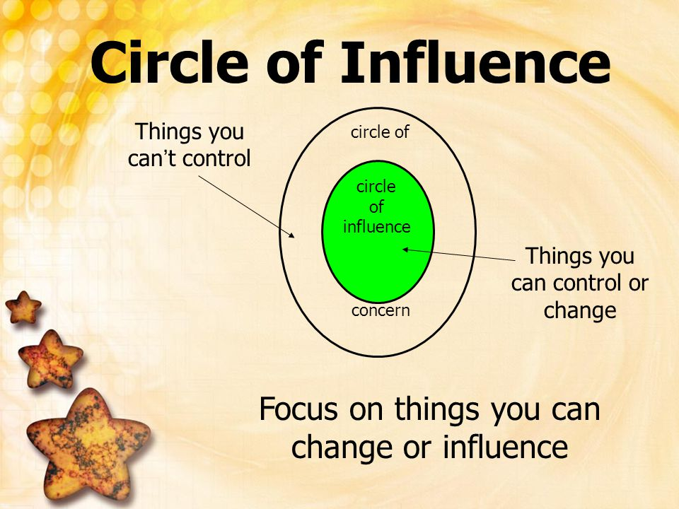 circle of influence circle of concern Focus on things you can change or influence Circle of Influence Things you can ' t control Things you can contro