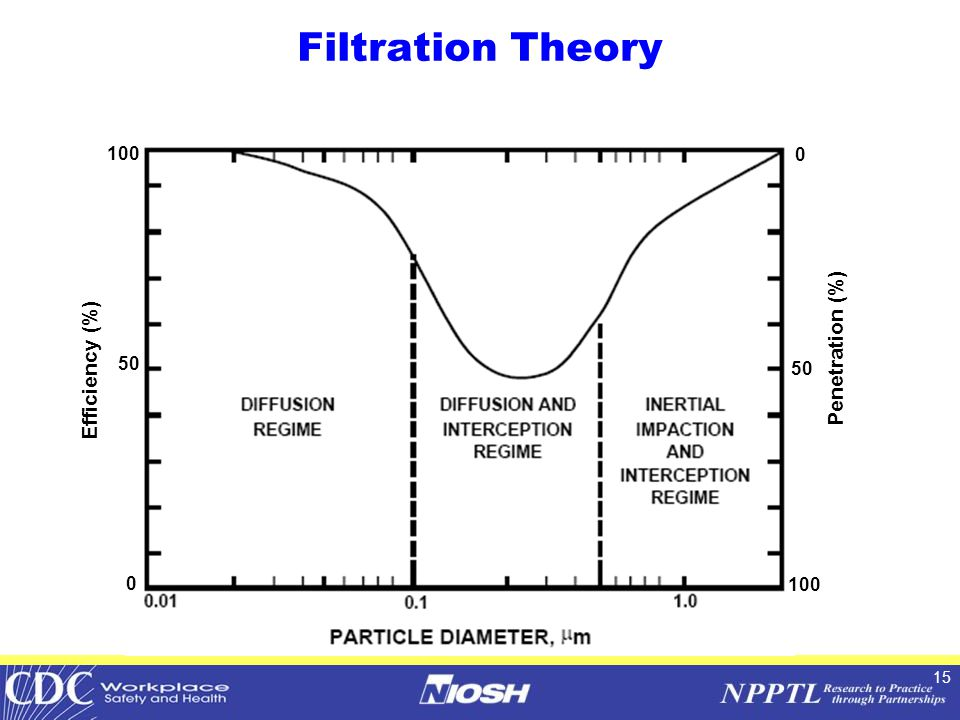 15 Filtration Theory Efficiency (%) 50 0 100 Penetration (%) 50 100 0