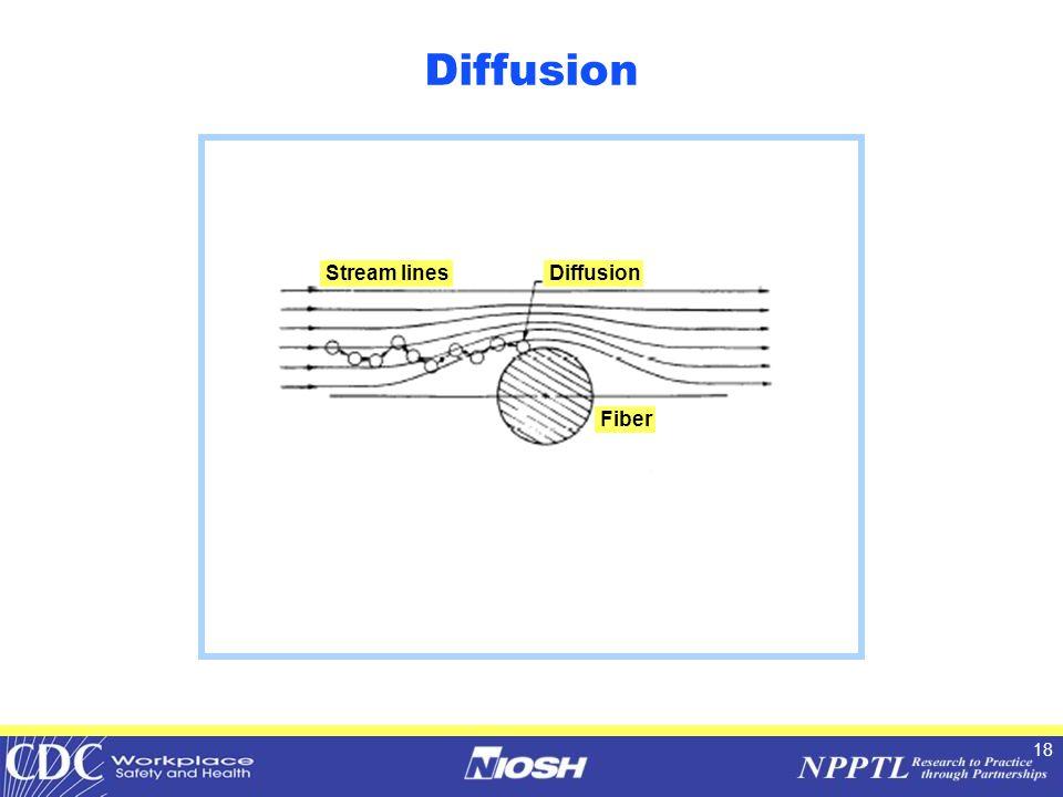 18 Diffusion Stream lines Fiber