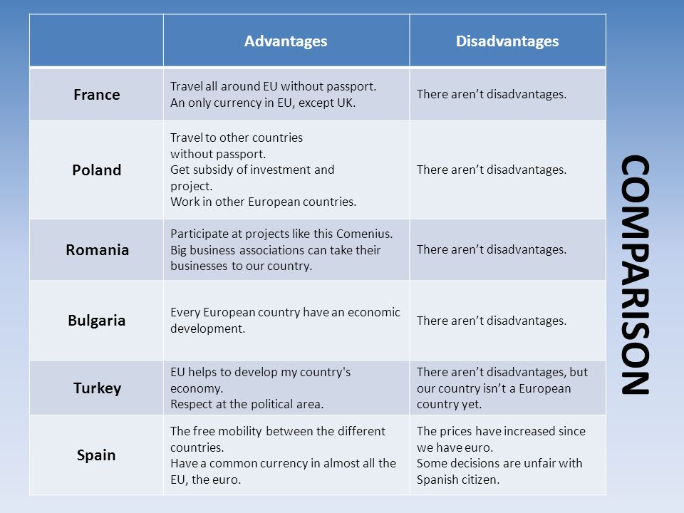 COMPARISON AdvantagesDisadvantages France Travel all around EU without passport. An only currency in EU, except UK. There aren't disadvantages. Poland