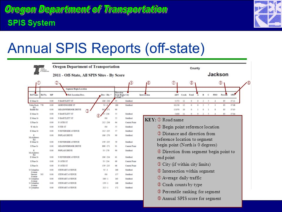 SPIS System Annual SPIS Reports (off-state)      KEY:  Road name  Begin point reference location  Distance and direction from reference location to segment begin point (North is 0 degrees)  Direction from segment begin point to end point  City (if within city limits)  Intersection within segment  Average daily traffic  Crash counts by type  Percentile ranking for segment  Annual SPIS score for segment