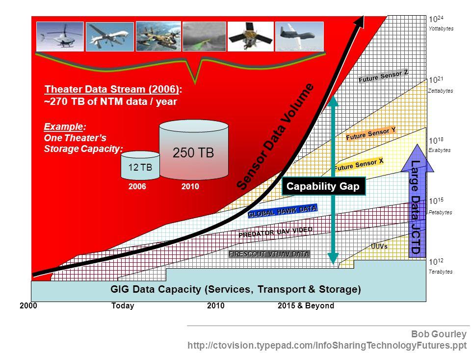 250 TB 12 TB GIG Data Capacity (Services, Transport & Storage) UUVs Sensor Data Volume 2000 Today 2010 2015 & Beyond PREDATOR UAV VIDEO GLOBAL HAWK DA