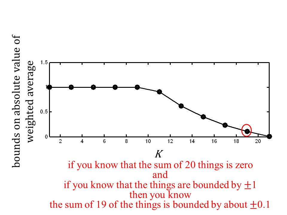 K if you know that the sum of 20 things is zero and if you know that the things are bounded by ± 1 then you know the sum of 19 of the things is bounded by about ± 0.1