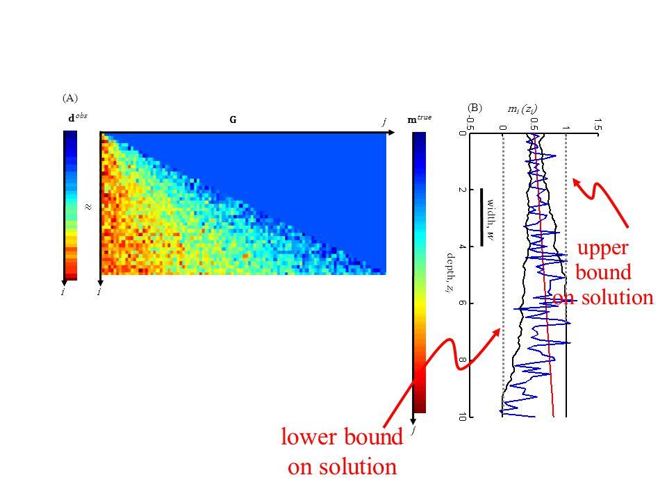 Gm true m i (z i ) depth, z i width, w (A) (B) ≈ d obs j i j i lower bound on solution upper bound on solution