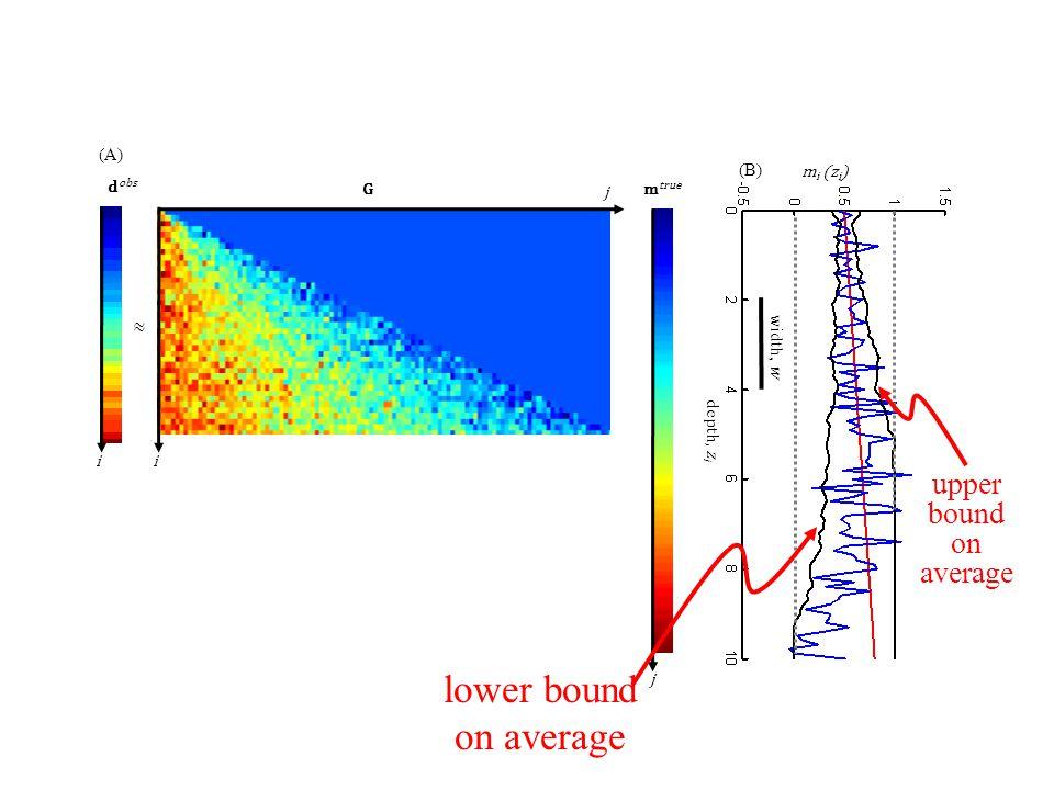 Gm true m i (z i ) depth, z i width, w (A) (B) ≈ d obs j i j i lower bound on average upper bound on average