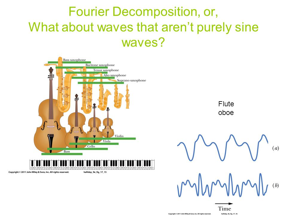 Fourier Decomposition, or, What about waves that aren't purely sine waves? Flute oboe