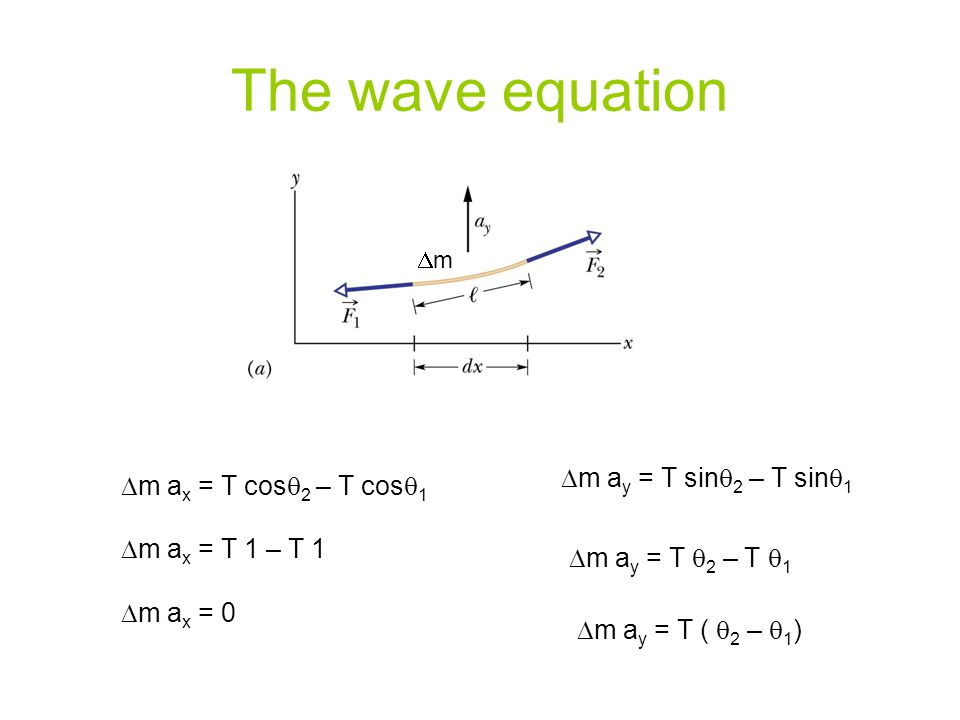 The wave equation  m a x = T cos  2 – T cos  1  m a y = T sin  2 – T sin  1  m a x = T 1 – T 1  m a y = T  2 – T  1  m a y = T (  2 –  1 )  m a x = 0 mm