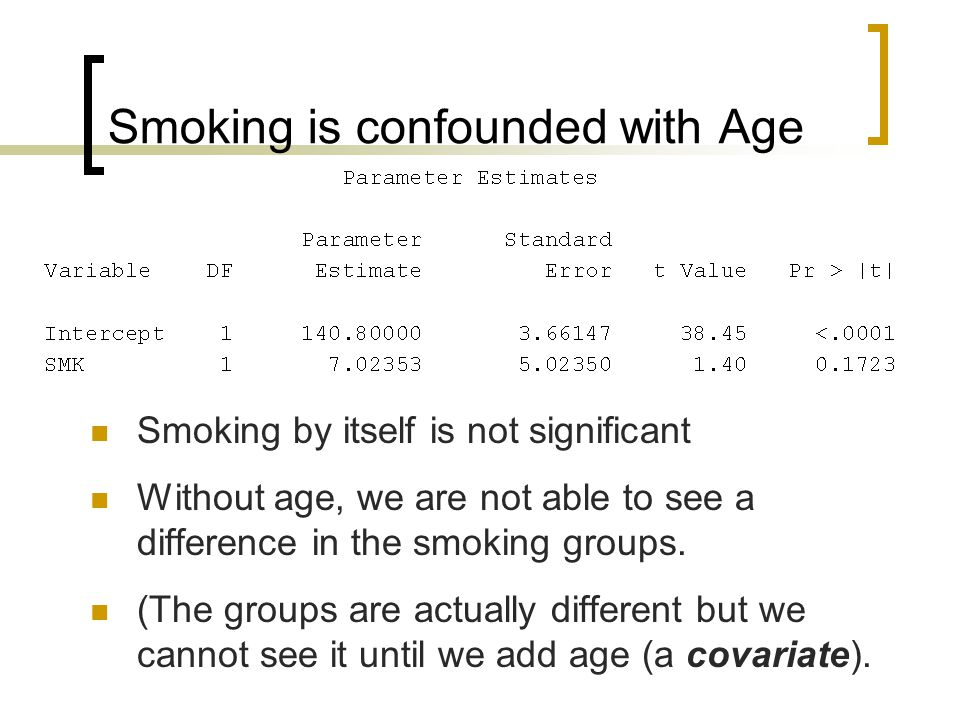 Smoking is confounded with Age Smoking by itself is not significant Without age, we are not able to see a difference in the smoking groups.