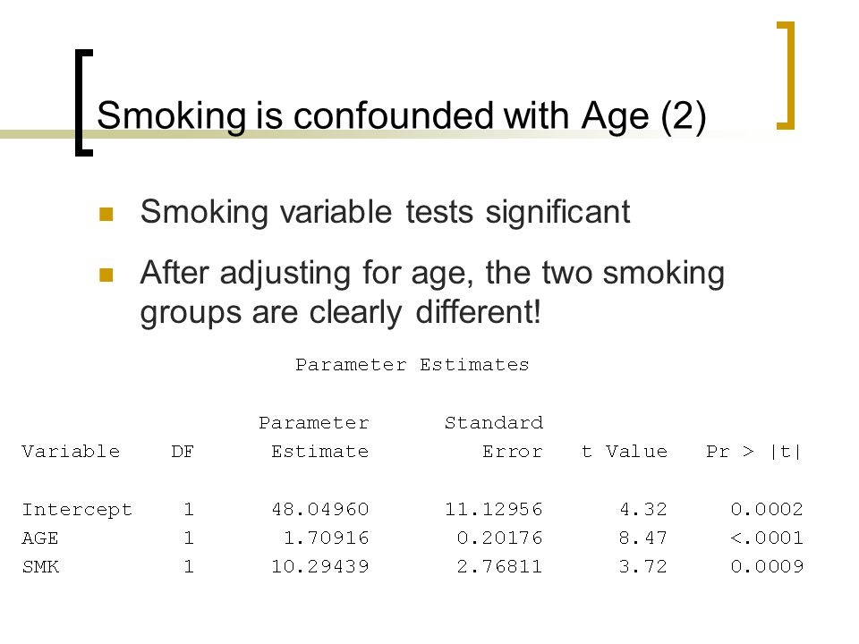 Smoking is confounded with Age (2) Smoking variable tests significant After adjusting for age, the two smoking groups are clearly different!