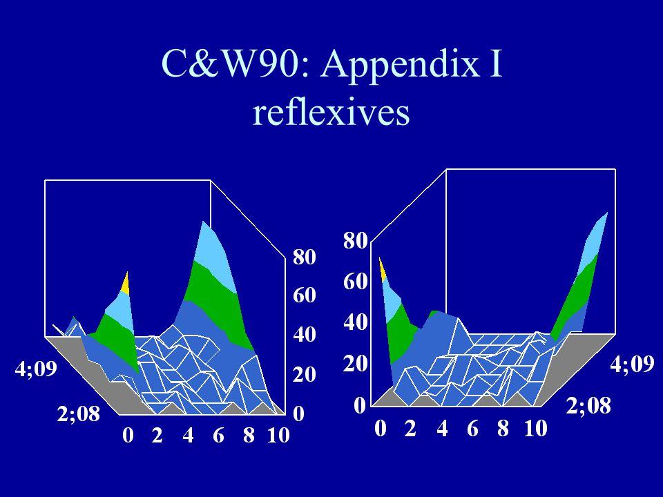 C&W90: Appendix I reflexives