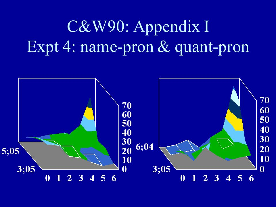 C&W90: Appendix I Expt 4: name-pron & quant-pron