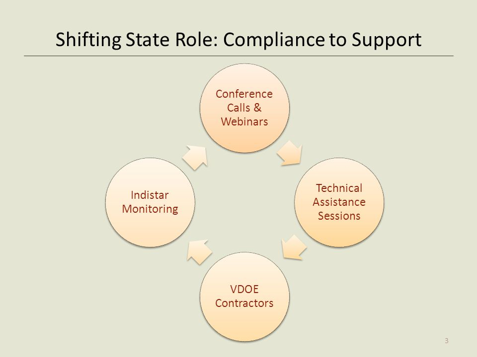 Shifting State Role: Compliance to Support Conference Calls & Webinars Technical Assistance Sessions VDOE Contractors Indistar Monitoring 3